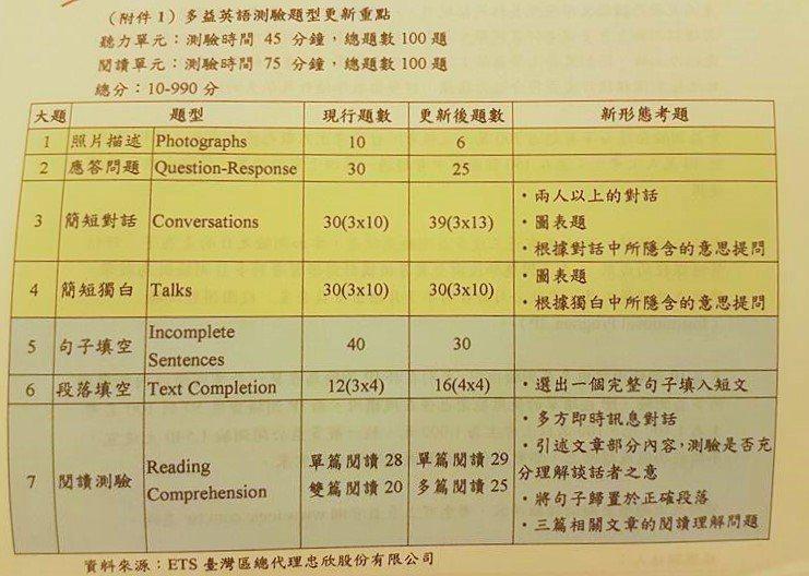 ETS台灣區總代理忠欣公司表示,為了更符合現代人的英語運用趨勢,多益測驗從明年3...