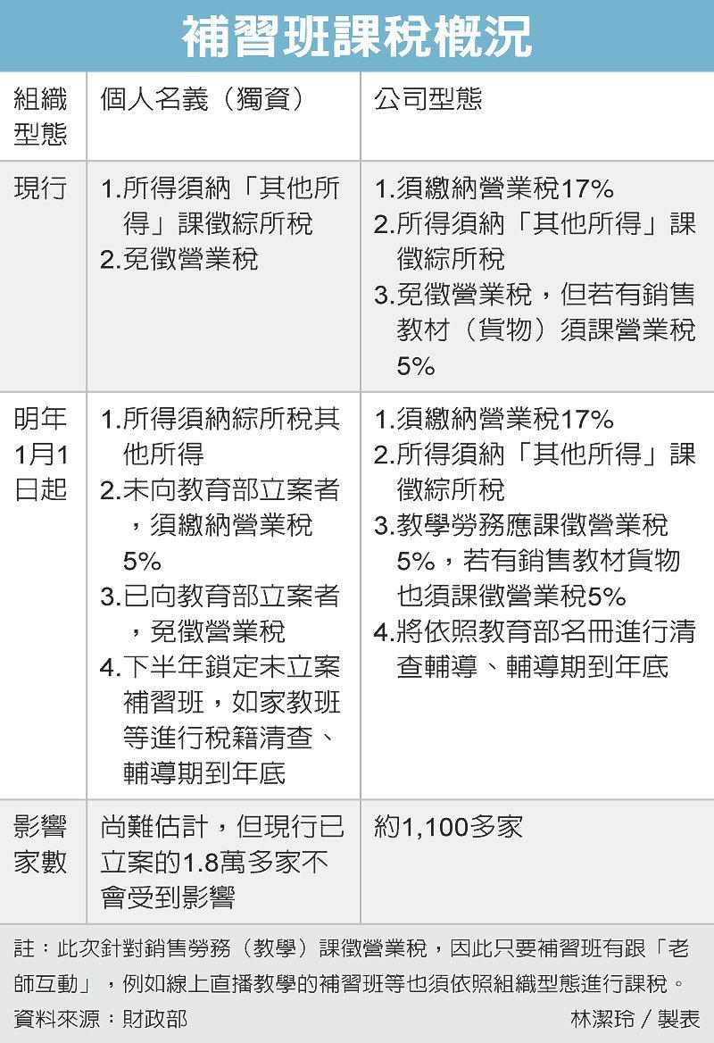補習班課稅概況 圖/經濟日報提供