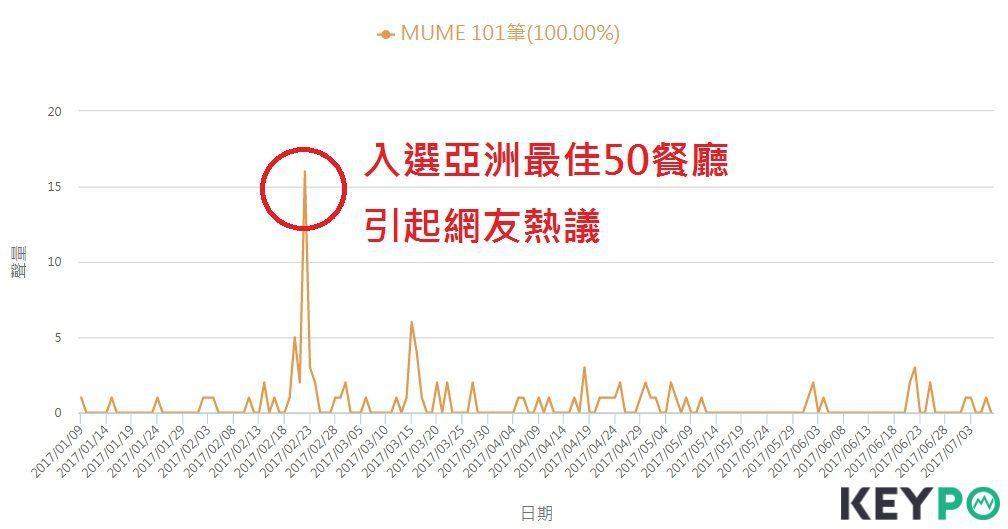 MUME討論聲量。圖/網路溫度計提供