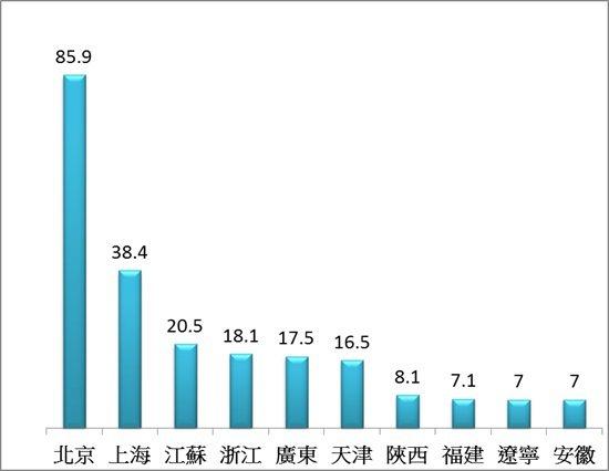圖三、大陸每萬人口發明專利擁有量排名前十大省份 (資料來源:SIPO)