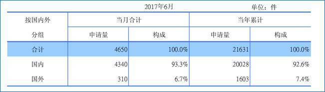 表一、大陸PCT專利申請受理情况統計 (資料來源:SIPO)