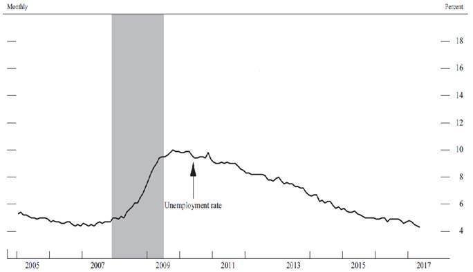圖1:2005~2017年美國失業率變化(灰色區域為金融海嘯時期) (資料來源:...