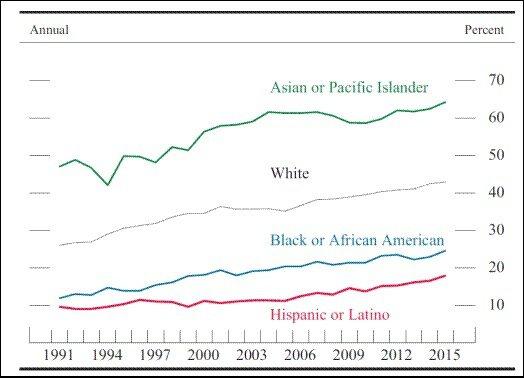圖3:美國四大族裔的青年族群擁有大學以上學歷人口比例 (資料來源:Monetar...