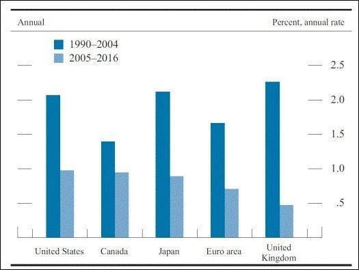 圖4:先進國家的勞動生產力成長,在近十年來出現明顯衰退 (資料來源:Moneta...
