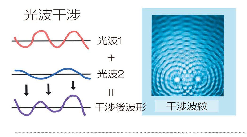 光是粒子但也有波動的特性;所以,當兩個光波遭遇時會產生干涉現象,這個干涉的波紋,...