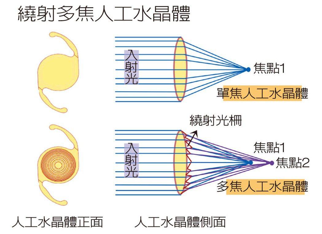 繞射光柵就像光源導引機一樣告訴光要如何行走,一般光線經過表面平滑的透鏡折射後,只...