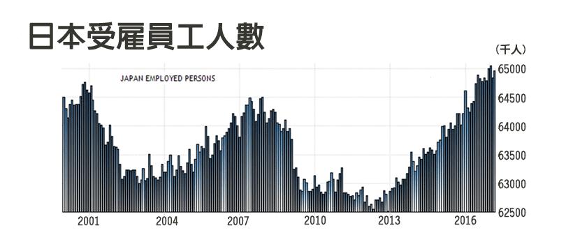 資料來源/日本総務省統計局;作者自製圖