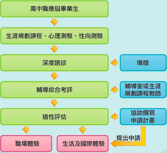 基於高級中等以下學校生涯輔導計畫,18歲先就業政策申請過程。 圖/作者提供