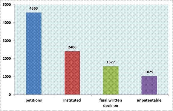 圖1:歷年來IPR無效程序收案、立案與裁決狀況 (資料來源:Patent Tri...