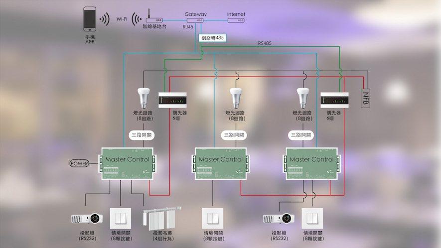 (圖)餐廳案例中智能系統的裝置圖,以燈光效果為主要展現