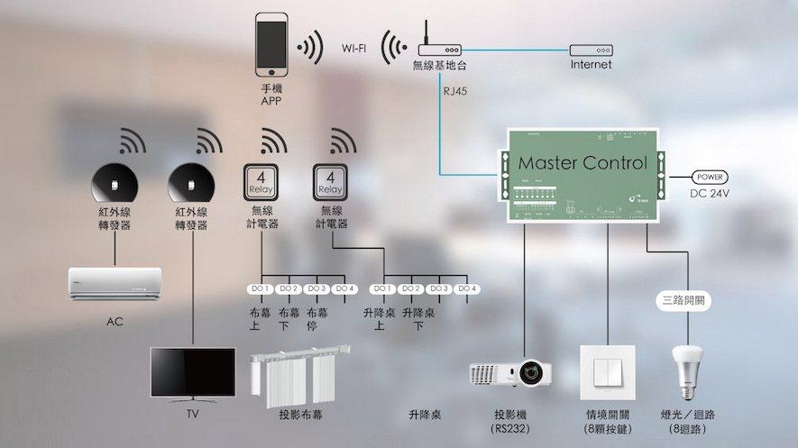 (圖)智能辦公室-震旦台北辦公室案例裝置配置圖