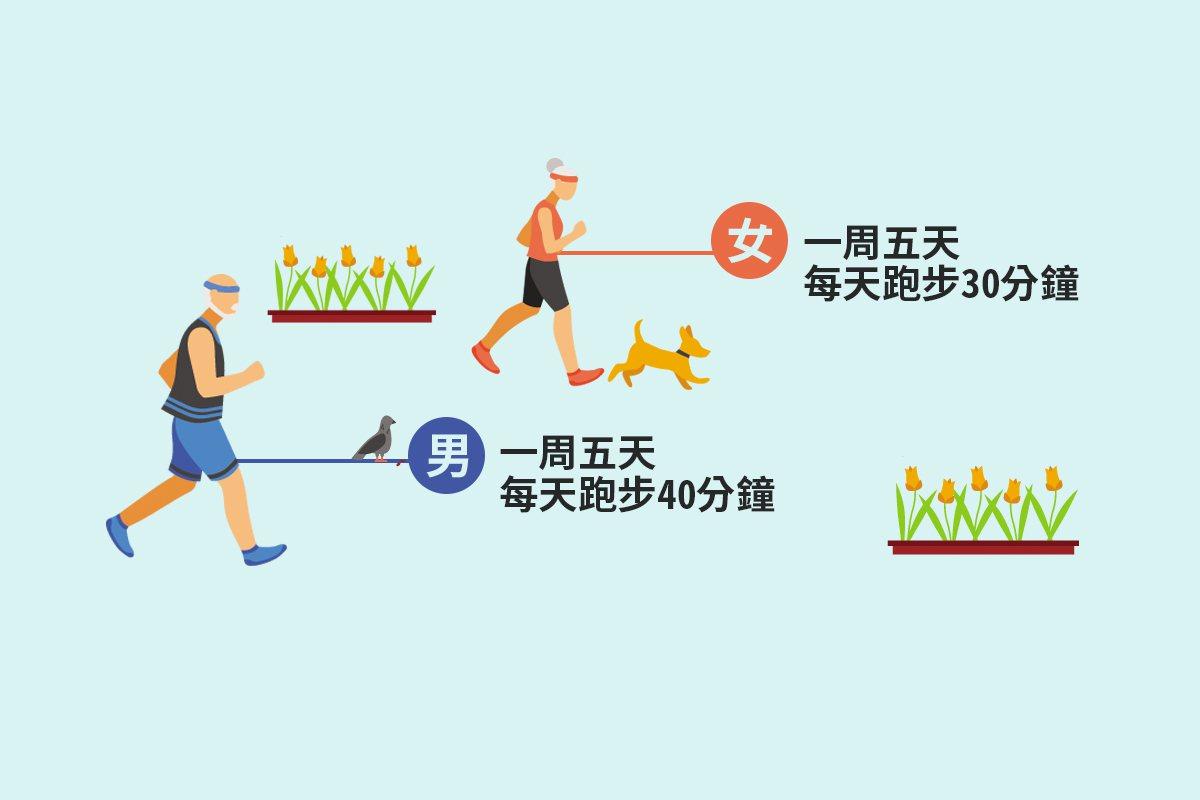 運動能維持體能、延緩身體老化,國際知名的預防醫學期刊(Preventive Me...