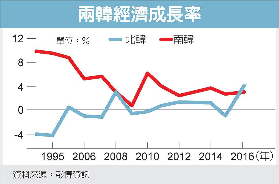 兩韓經濟成長率 圖/經濟日報提供