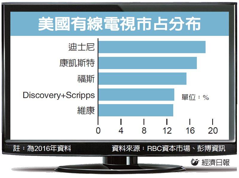 美國有線電視市占分析 圖/經濟日報提供