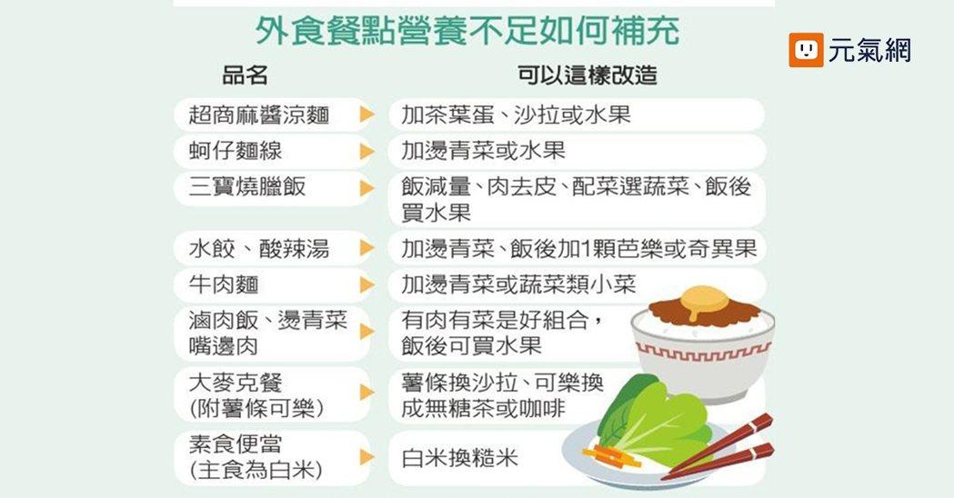 外食餐點營養不足如何補充 資料來源/台灣營養基金會執行長吳映蓉 製表/羅真