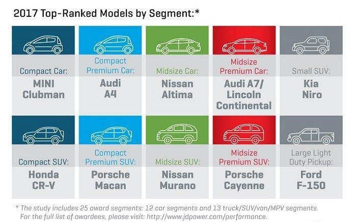 圖為評價品牌與豪華品牌,分數最高的10款車型與所屬級距。 摘自J.D. Powe...