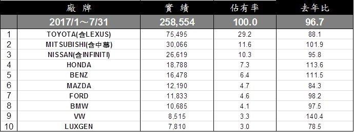 台灣車市1至7月銷售累積排行。 記者陳威任/製表