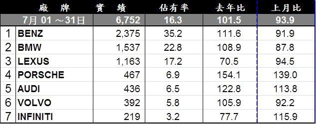 7月豪華車銷售排行。 記者陳威任/製表