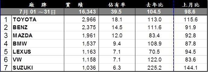 7月進口車銷售排行。 記者陳威任/製表