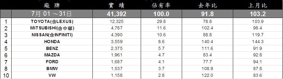 7月台灣車市總市場銷售排行。 記者陳威任/製表