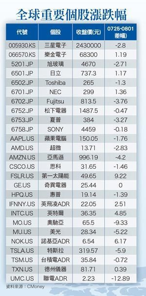 全球投資瞭望