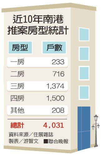 近10年南港推案房型統計。資料來源/住展雜誌;製表/游智文