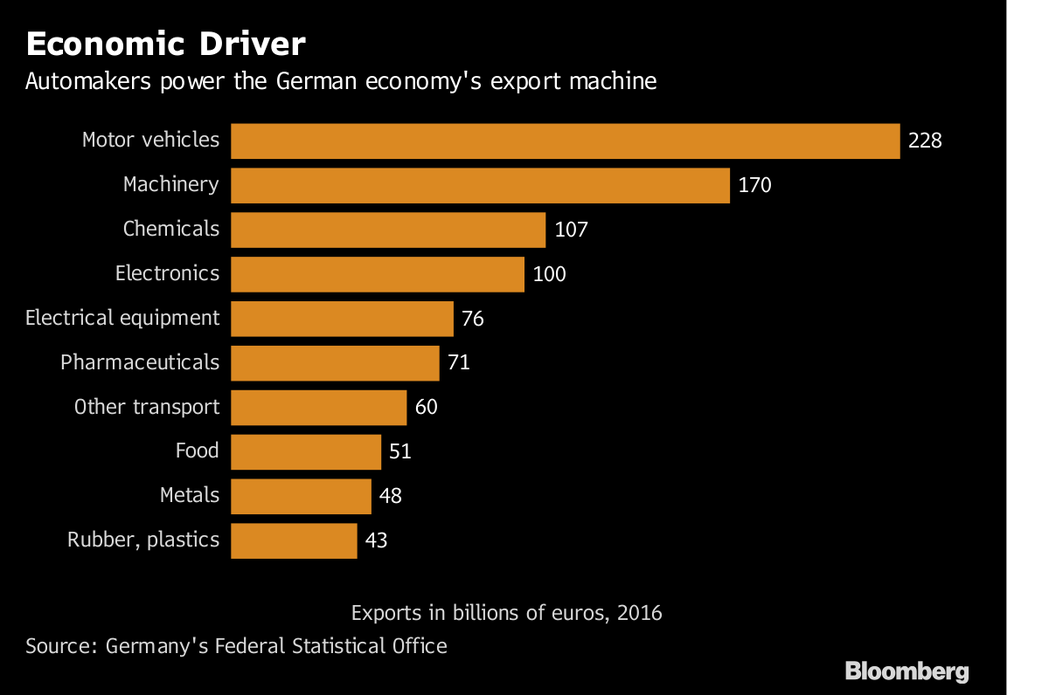 汽車佔德國出口的最大宗。 摘自Bloomberg