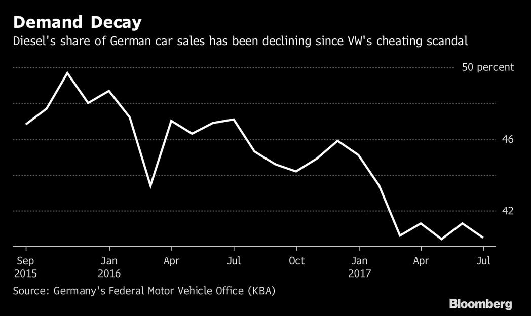 自Volkswagen爆發柴油門事件後,德國國內的柴油車銷量減少許多。 摘自Bloomberg