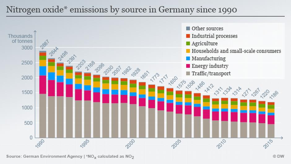 德國的氮氧化物自1990年起逐年下滑,其中以交通工具造成的排量減少最多。 摘自DW