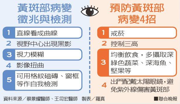 黃斑部病變徵兆與檢測、預防黃斑部病變4招資料來源/蔡景耀醫師、王司宏醫師...