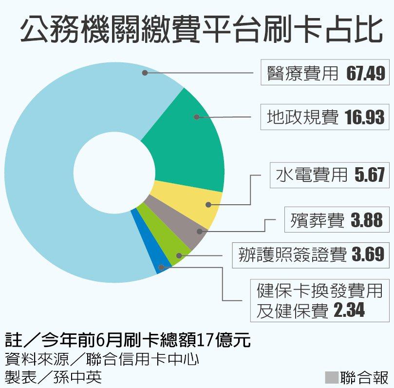 公務機關繳費平台刷卡占比。