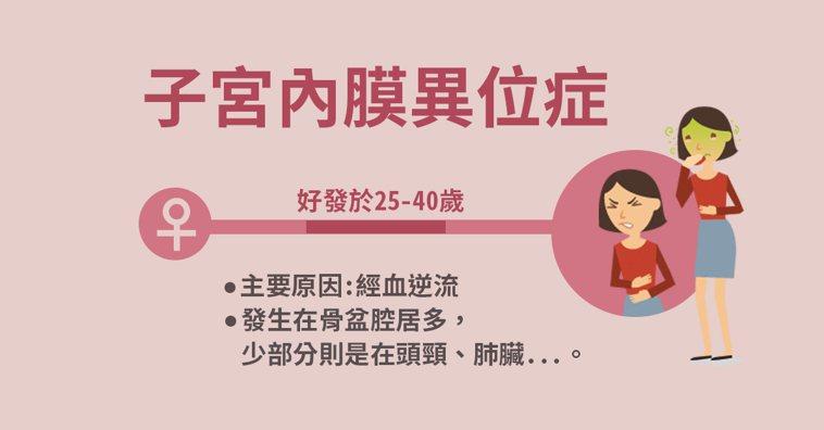 子宮內膜異位症好發於25歲至40歲之間的育齡女性,主要原因為經血逆流。 製圖/黃...