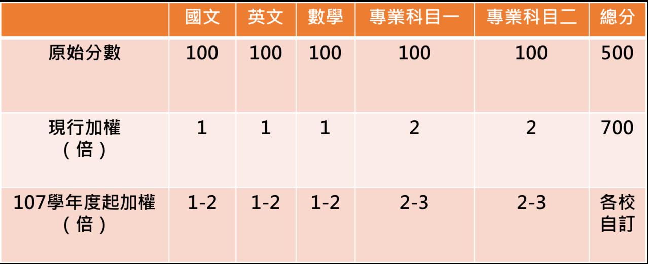 統測考科加權對照表。(圖/技職3.0 黃偉翔製)