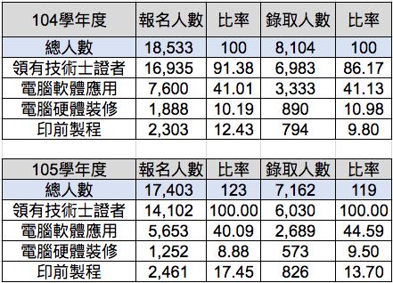104-105學年度,報名與錄取乙證技優甄審人數。圖/技職3.0黃偉翔製 資料來...