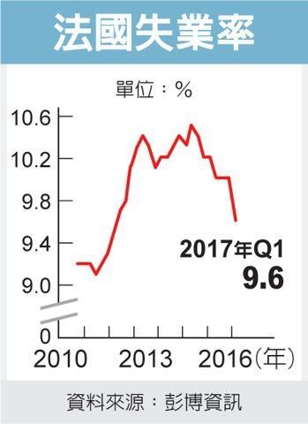 法國失業率 圖/經濟日報提供