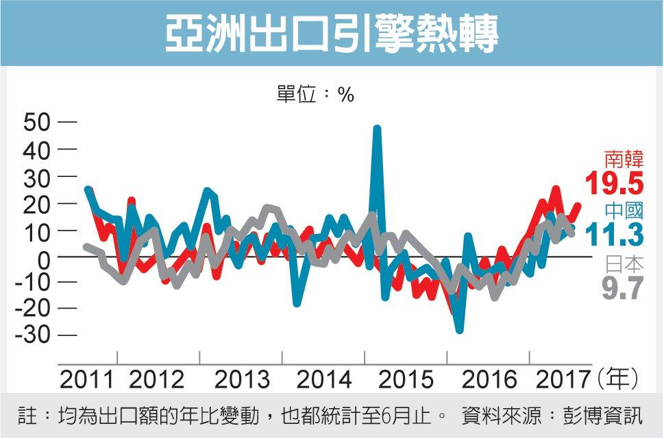 亞洲出口引擎熱轉 圖/經濟日報提供