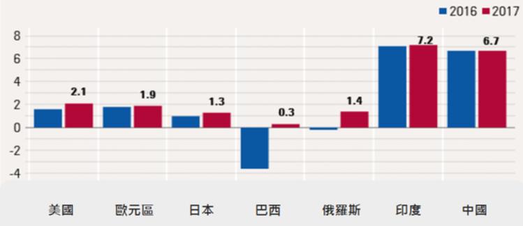 資料來源:國際貨幣基金組織 (截至2017/07/27)