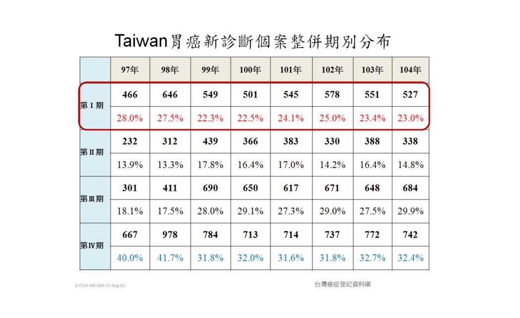 台灣胃癌診斷期別分布。圖/翻攝自陳以書醫師簡報