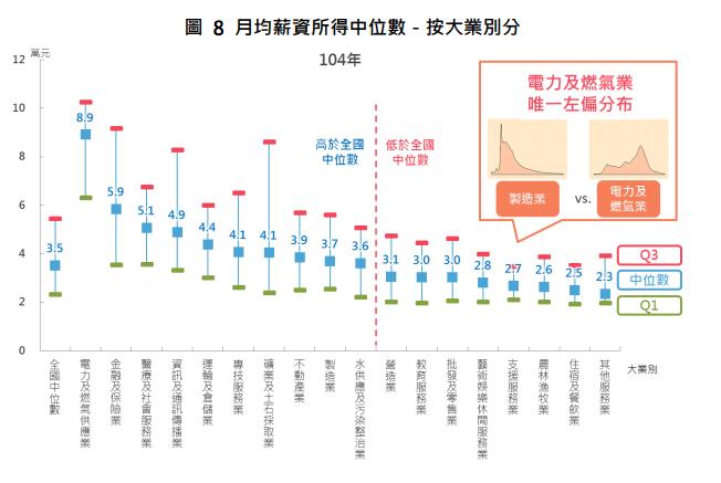 各行業月均薪資所得中位數