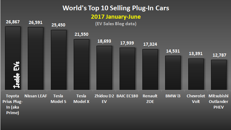 2017年上半年電動車款銷量(含純電動車、油電混合、Plug-in Hybrid)。 摘自Inside EVs