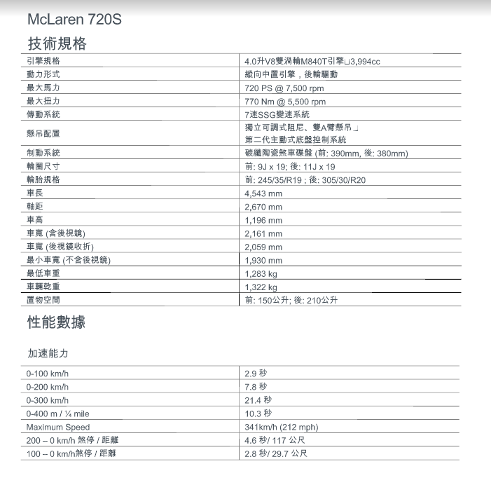 McLaren Taiwan 永三汽車提供