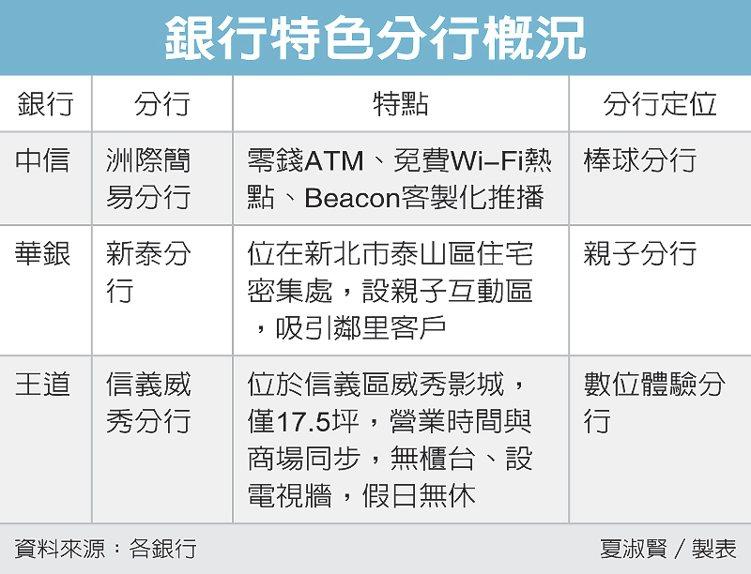 銀行特色分行概況 圖/經濟日報提供