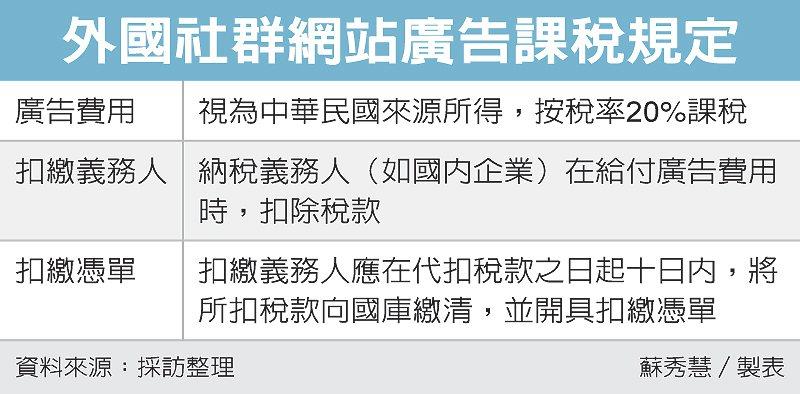 外國社群網站廣告課稅規定 圖/經濟日報提供
