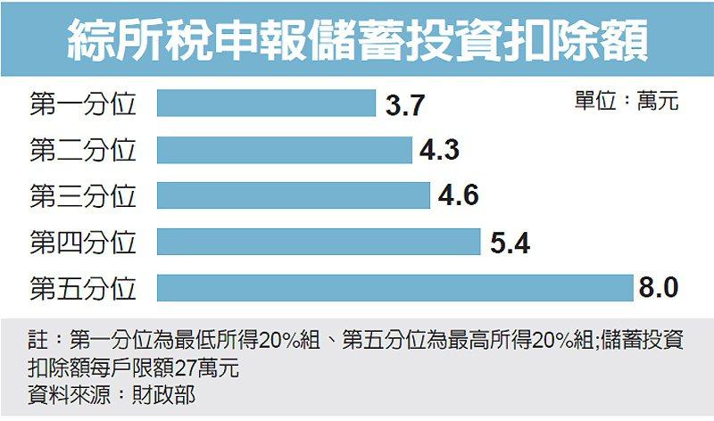綜所稅申報儲蓄投資扣除額 圖/經濟日報提供