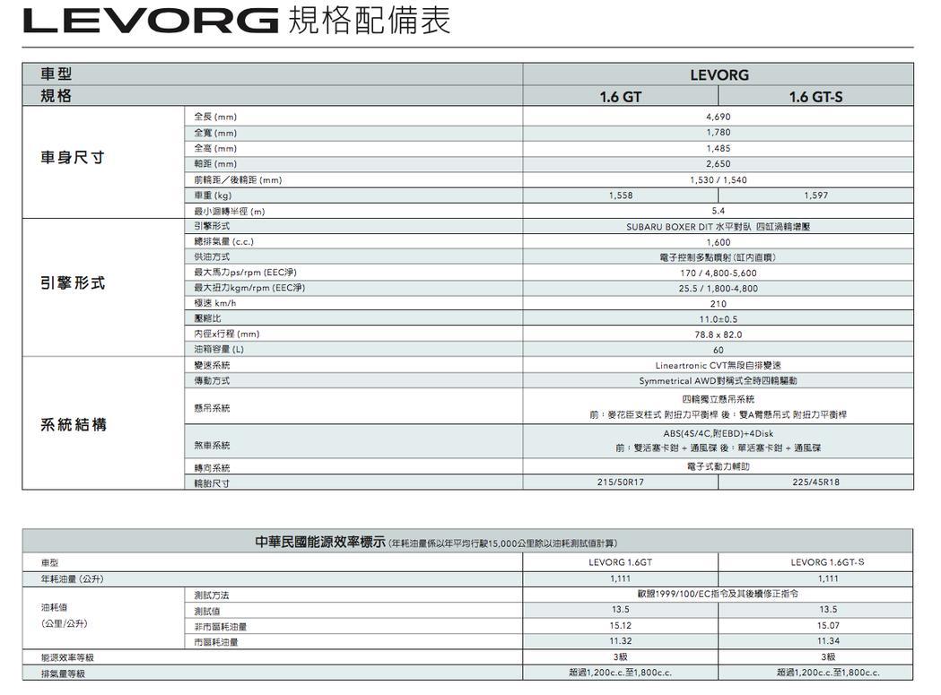 Subaru 意美汽車提供