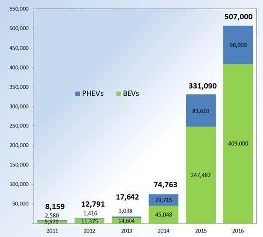 圖1. 中國環保汽車之年銷售額 (2011年 ~ 2016年) (資料來源:N...