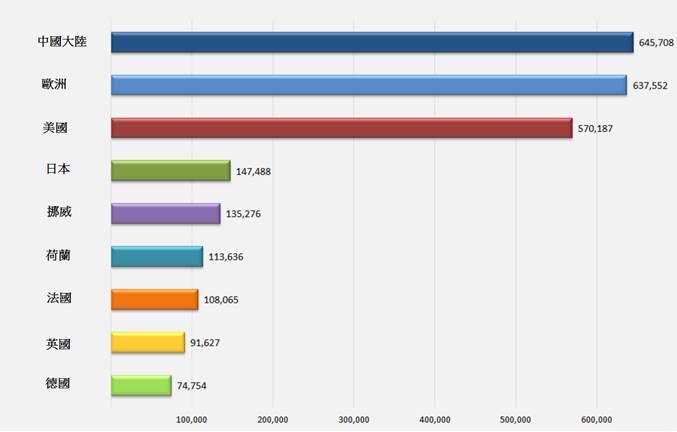 圖2. 輕型充電式電動車 (PEV) 全球國家銷售排名。單位:台 (資料來源:N...