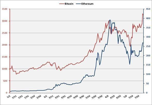 圖1:今年以來比特幣、以太坊價格走勢 (資料來源:coindesk)