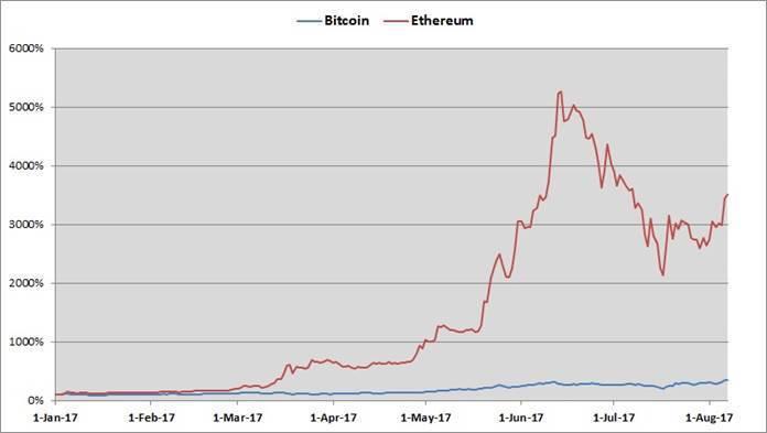 圖2:今年以來比特幣、以太坊市值變化 (資料來源:coinmarketcap)