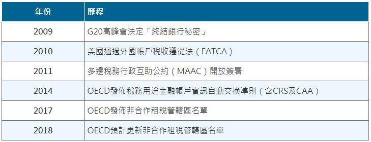 表一、國際稅務資訊透明化歷程 (資料來源:財務部賦稅署)